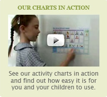 Our Charts in Action